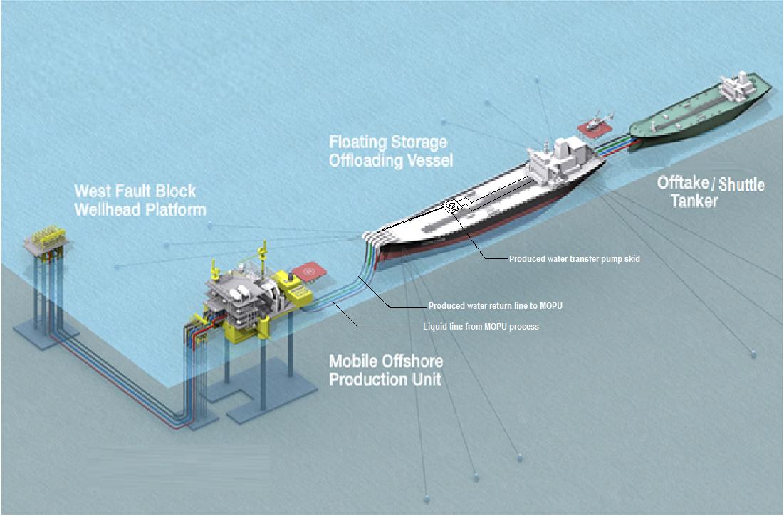 OERL Offshore - Ebok Field Layout